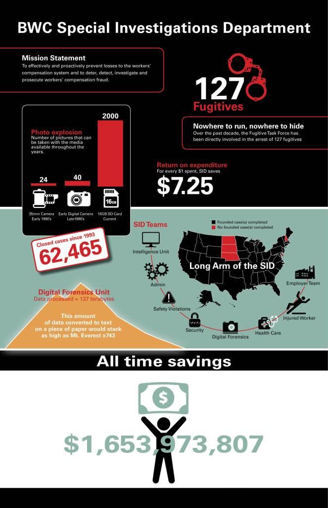 SID infographics 2